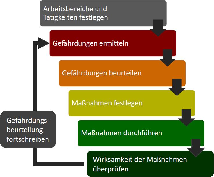 Ablauf der Gefaehrdungsbeurteilung-schema